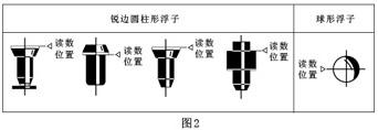 玻璃转子流量原理与结构图