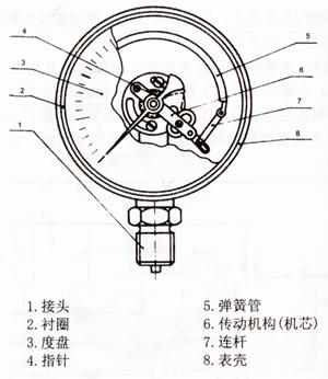 r22空调压力表使用图解