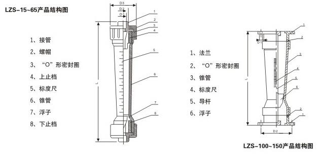 塑料管转子流量计产品结构图