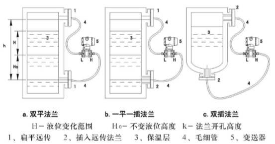 双插入筒型法兰液位变送器测量图
