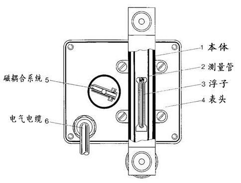 微小型金属管浮子流量计结构图