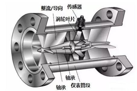 涡轮番量计结构透视图