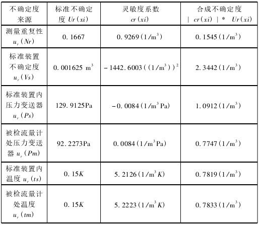 涡街流量计规范不确定度汇总图表