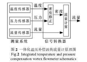 一体化温压补偿涡街流量计原理图