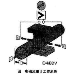 电磁流量计还特别设计了带背光宽温的中文液晶显示器,功能齐全