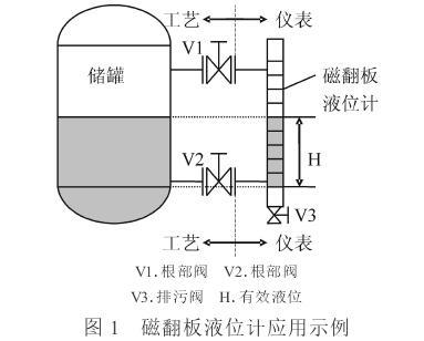 浅谈污水处理工程液位仪表应用