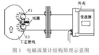 电磁流量计结构原理示意图