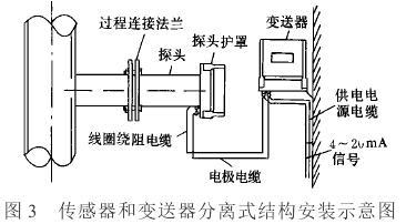分体式电磁流量计传感器结构安装示意图