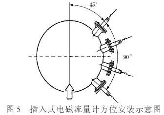 插入式电磁流量计方位安装示意图