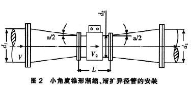 電磁流量計小角度錐形漸縮、漸擴異徑管的安裝示意圖