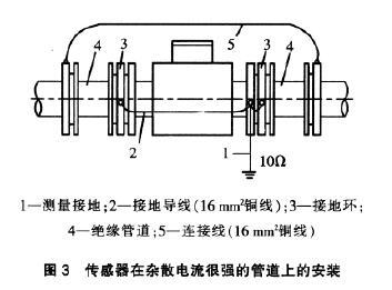 電磁流量計傳感器在雜散電流很強的管道上安裝示意圖