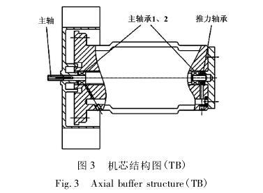 高压气体涡轮流量计机芯结构图
