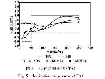 高压气体涡轮流量计示值误差曲线