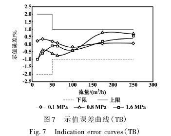 高压气体涡轮流量计示值误差曲线图