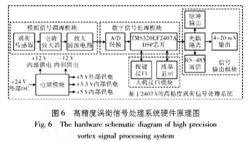 涡街流量计信号的频率范围一般为1~2500hz