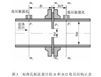 标准孔板流量计的d和d/2取压结构图