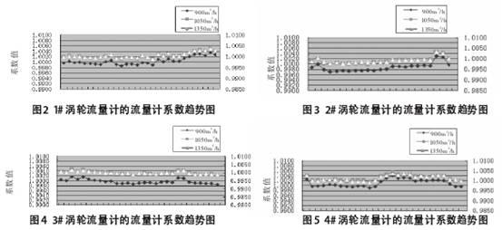 涡轮流量计的流量计数趋势图