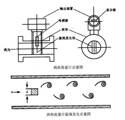 内部考核与贸易结算蒸汽流量计区别