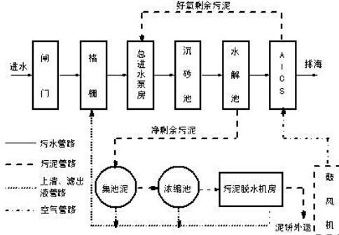 污水电磁流量计原理图