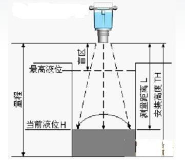 超声波液位计安装示意图