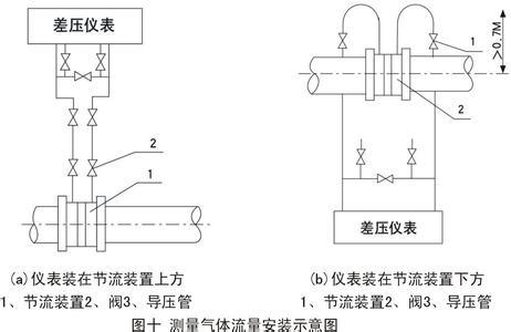 孔板流量计测量气体安装示意图