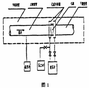 差压式流量计是工业使用多的流量计之一,其测量精度是由其测量原理