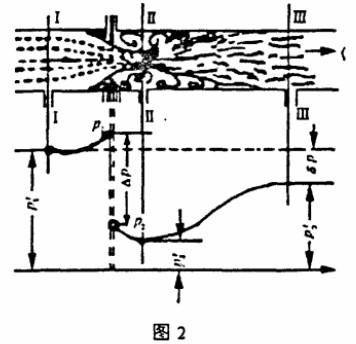 孔板流量计工作原理图
