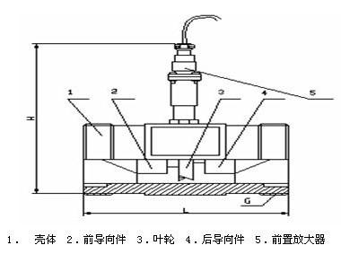 涡轮流量计结构图