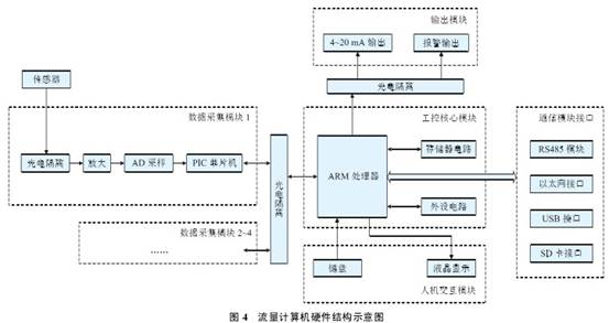 流量计算机硬件结构示意图