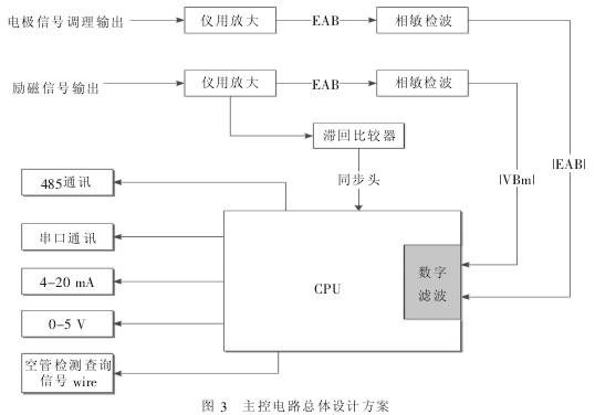主控制电路总体设计方案如图3所示