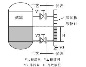 磁翻板液位计应用示例